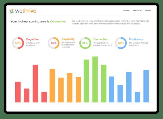 App mockups 10.08.2021_Overview - WeThrive