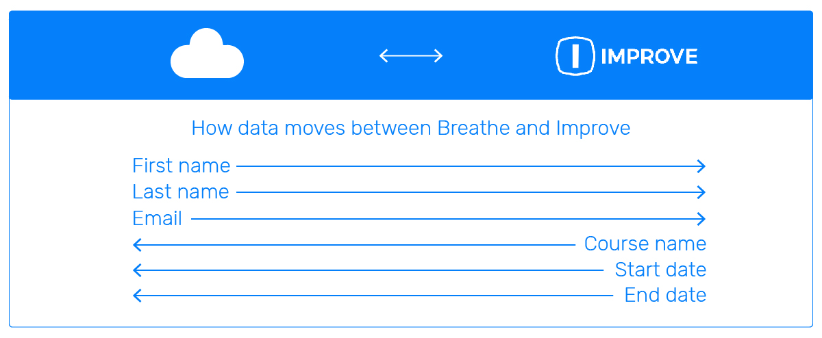 Marketplace_Integration_Improve and Breathe