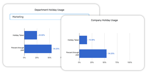 Enhanced holiday reports